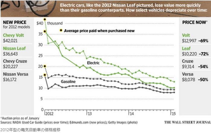 2017-9-13電気自動車の中古車価格暴落