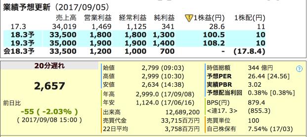 7271 安永 業績