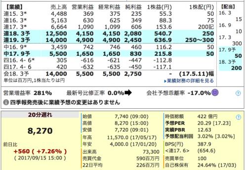 4918 アイビー化粧品 業績