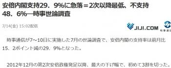 news安倍内閣支持29.9%に急落=2次以降最低、不支持48.6%―時事世論調査