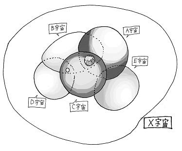 平行宇宙図解1-1