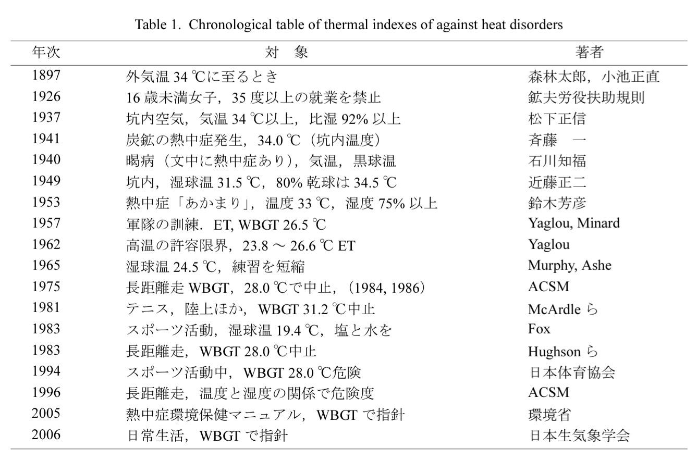 熱中症の歴史