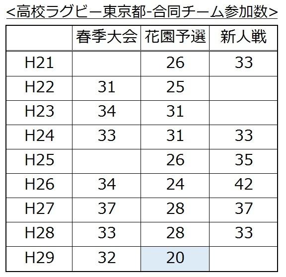 H29秋合同チーム編成参加校数