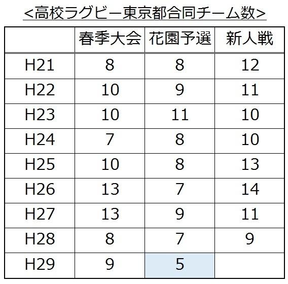 H29秋合同チーム編成チーム数
