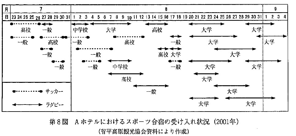 菅平利用団体の時期的状況