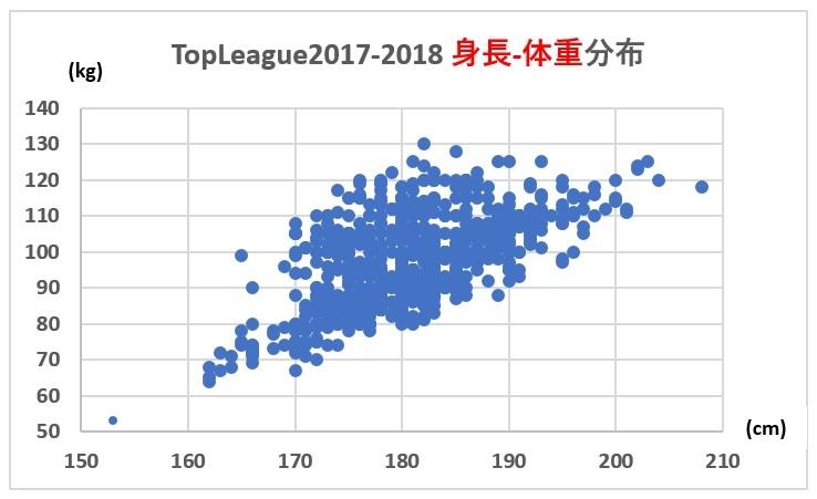 topleague2017-2018 身長体重分布