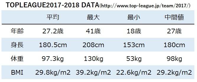 topleague2017-18 基礎データ