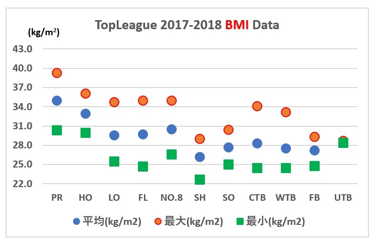 topleague2017-2018 BMI data