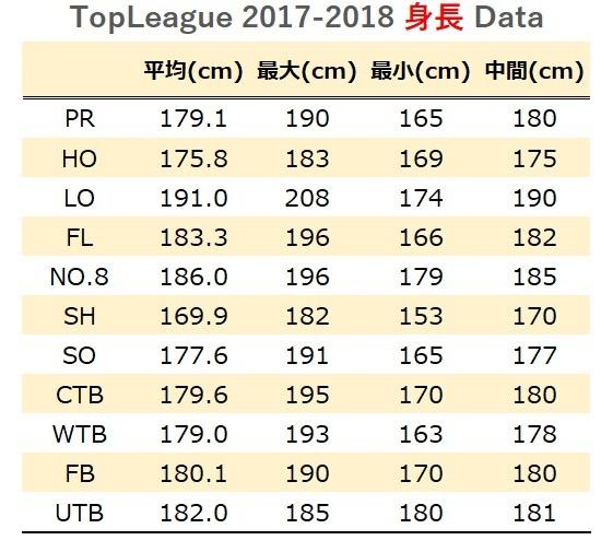 topleague2017-2018 身長データ