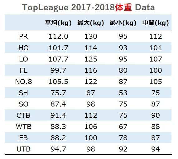 topleague2017-2018 体重データ