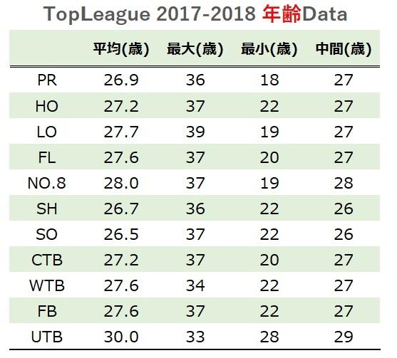topleague2017-2018 年齢データ