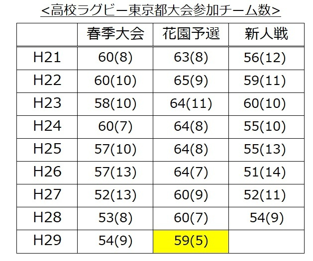 H29秋東京都花園予選参加校数