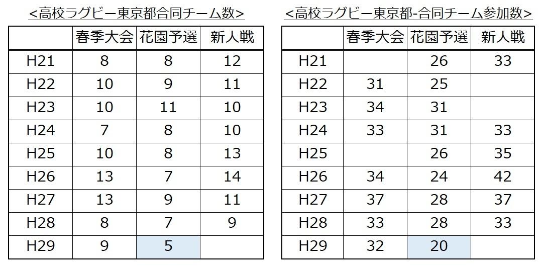 H29秋東京都合同チーム編成