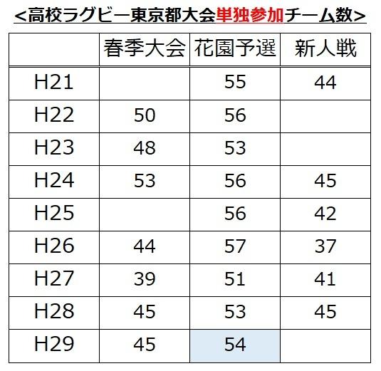 H29秋東京都単独参加チーム数