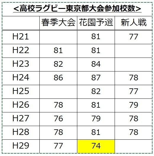 H29秋東京都予選全参加校
