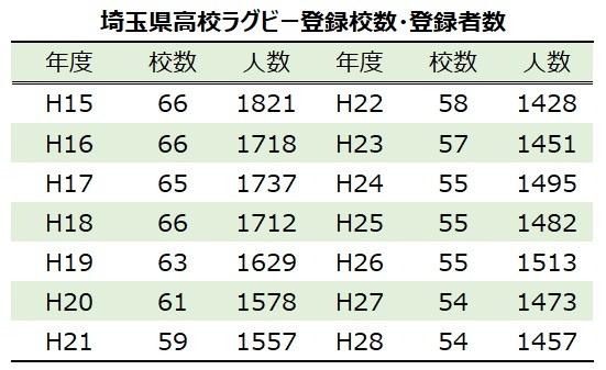 埼玉県高校ラグビー登録校登録者数