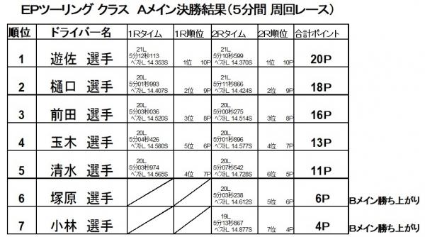 2017第7戦決勝A