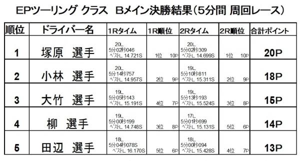 2017第7戦決勝B