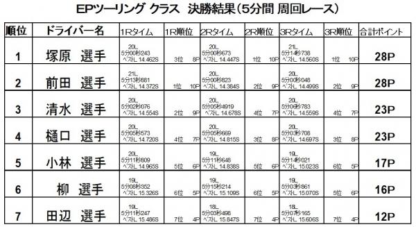 2017第8戦決勝