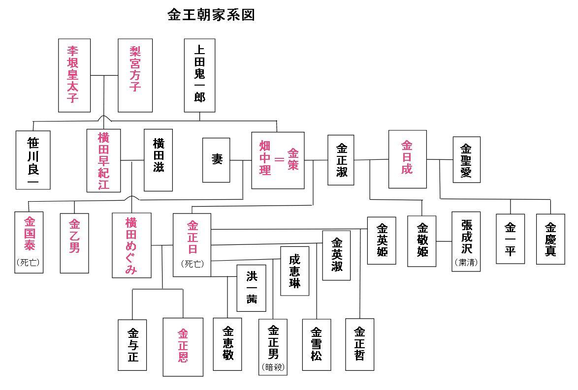金王朝系図