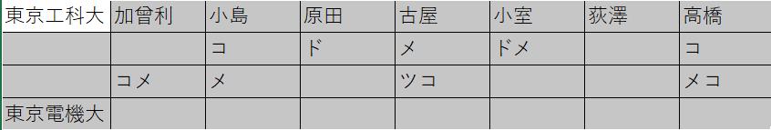 第66回関東学生剣道優勝大会