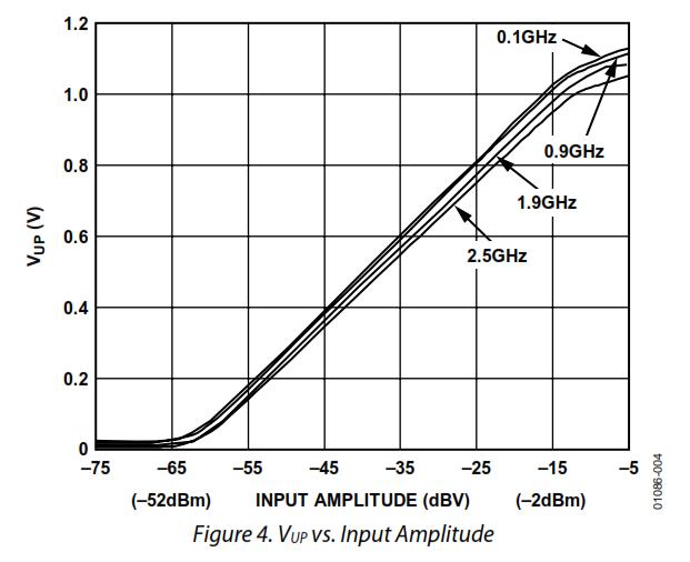 27MHz~2400MHzRFチェッカー(AD8314)Vup対Input特性