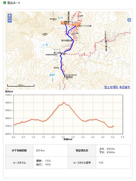 乗鞍登山ルート3