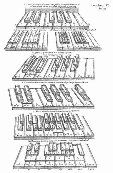 キルヒャーによる各種鍵盤の図解