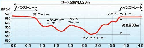 富士高低差