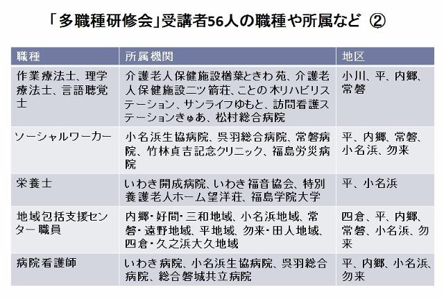 受講者データ2 (640x431)