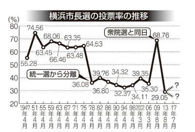 横浜市長選の投票率推移グラフ