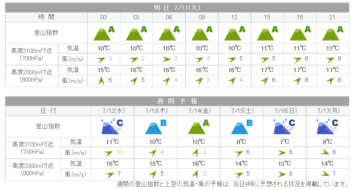 hakusan_weather20170711.png