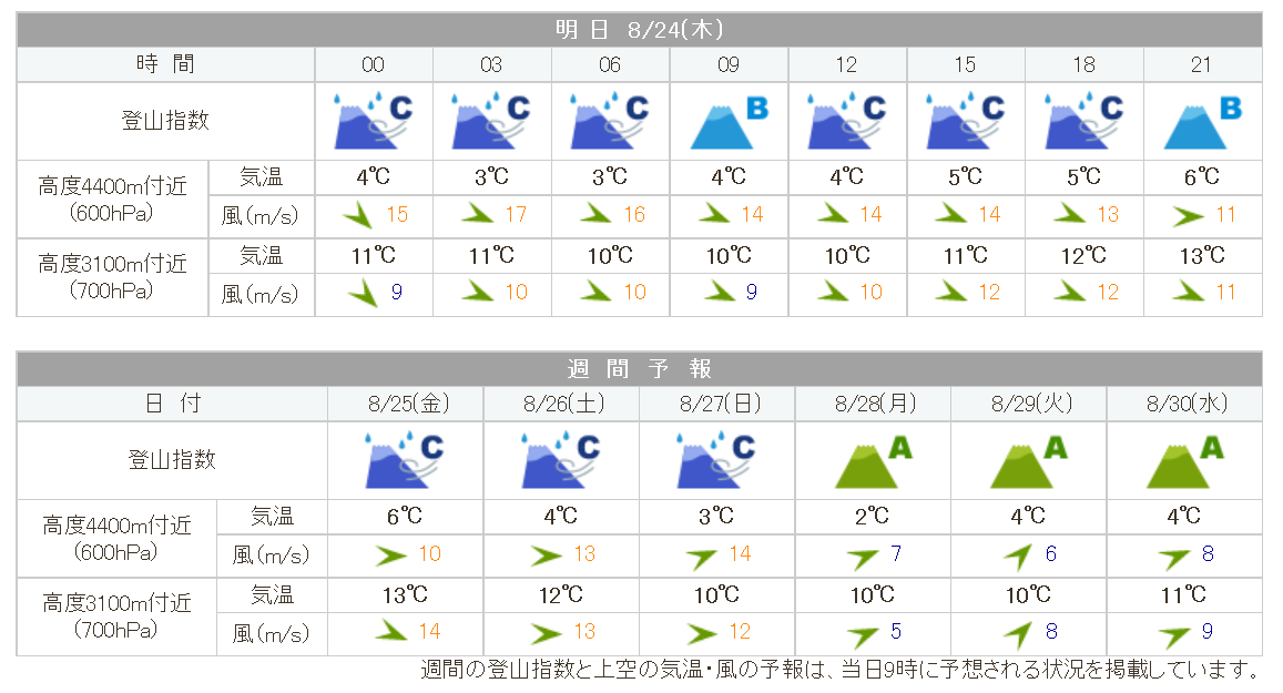 kitadake_weather20170824.png