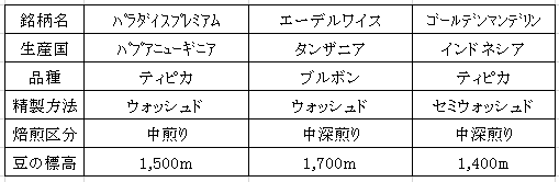平成29年07月13日今週のコーヒー豆の表