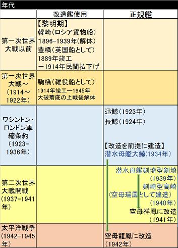 潜水母艦系譜