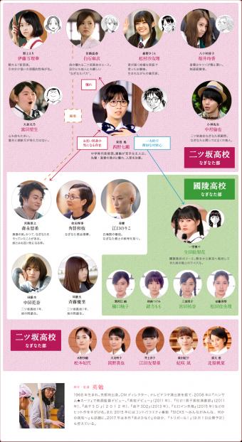 cast[2]