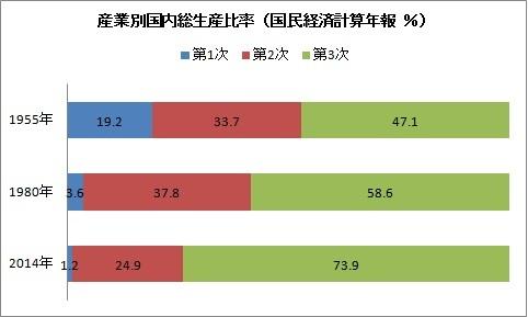 1 産業別国内総生産比率