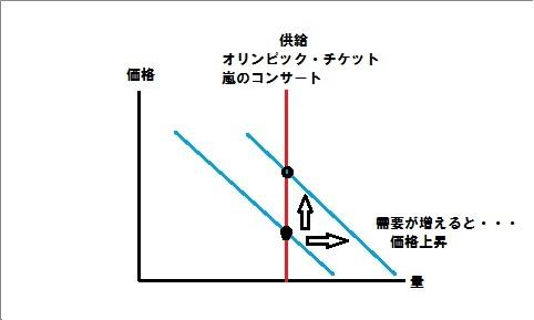 1 供給曲線 垂直