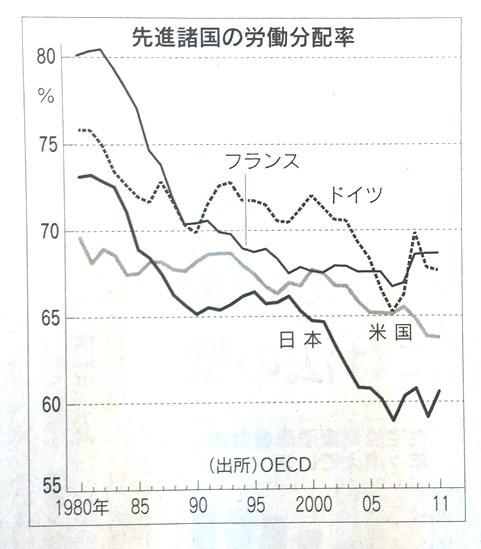 先進国 労働分配率