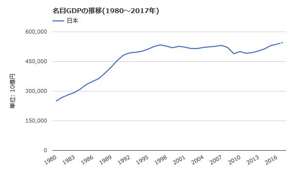 日本の名目GDP推移