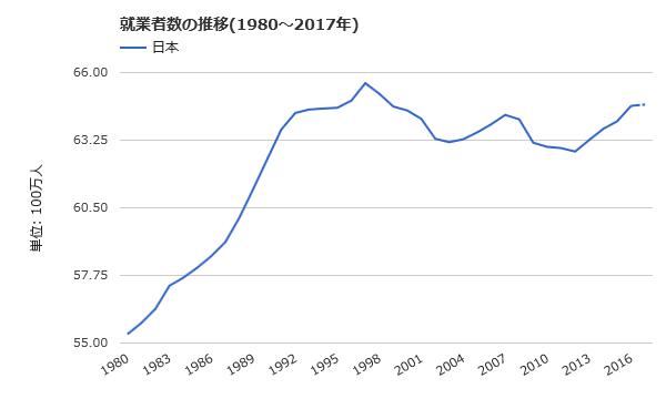 日本の就業者数推移