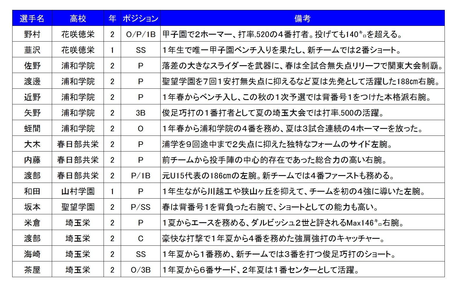 2017秋埼玉注目選手