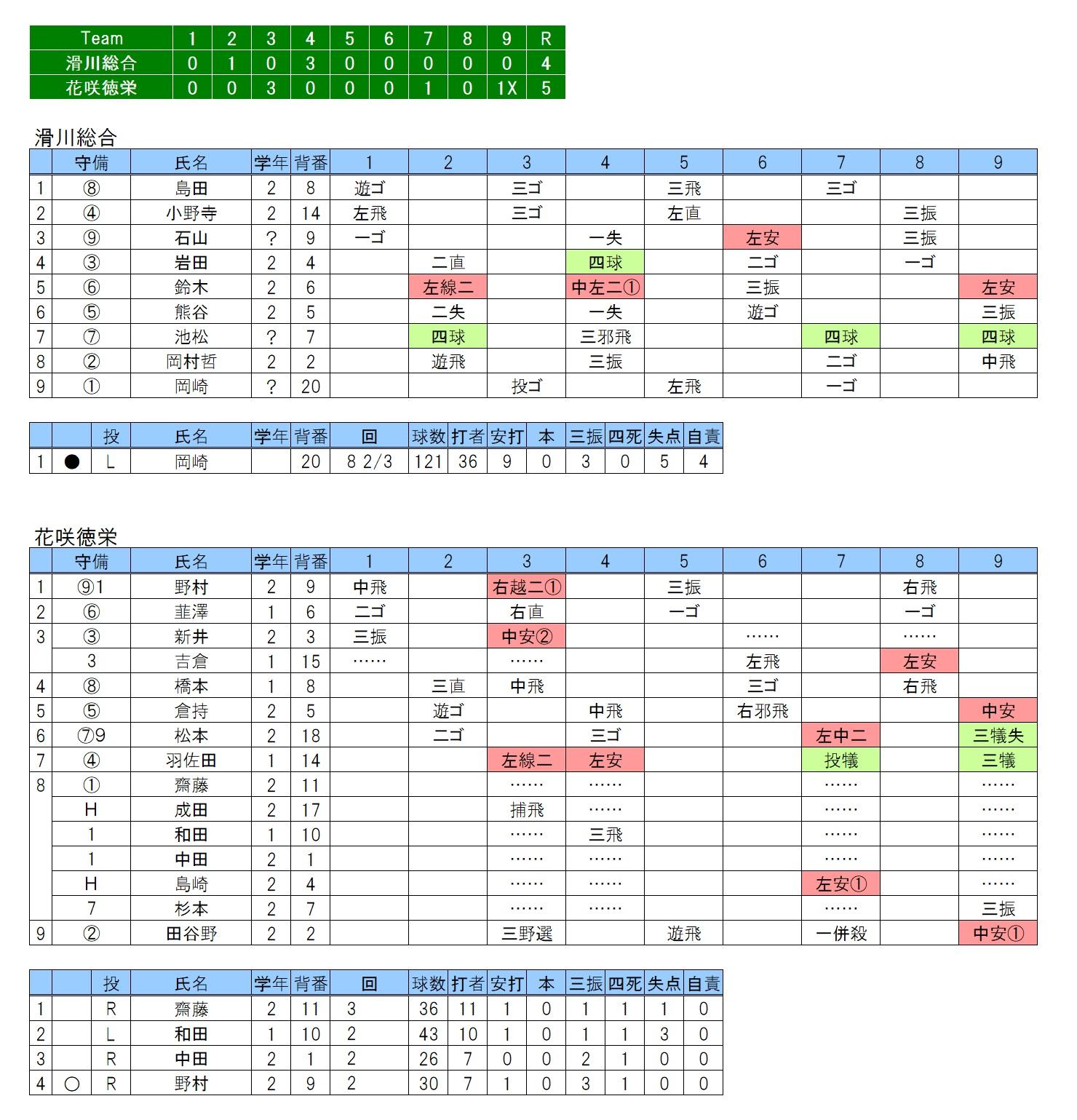 20170923滑川総合×花咲徳栄