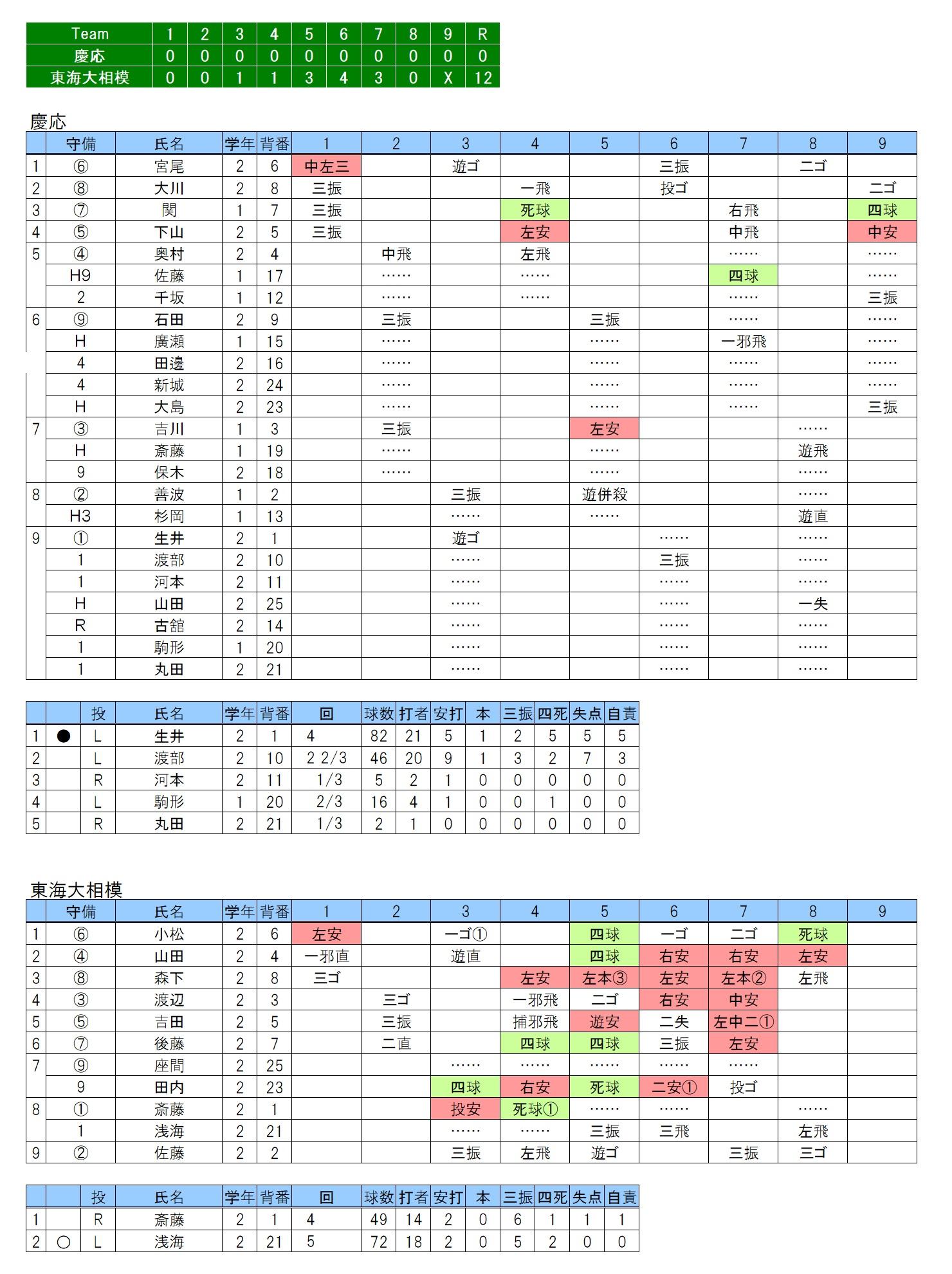 20170924慶応×東海大相模
