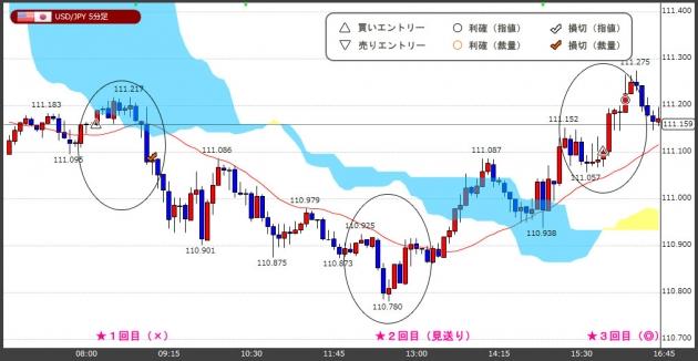 ハイレバFXトレードチャート(17.07.27)
