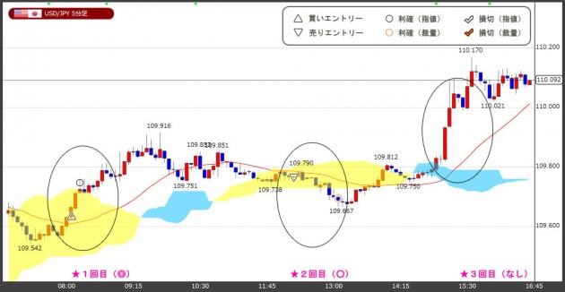 ハイレバFXトレードチャート(17.08.30)