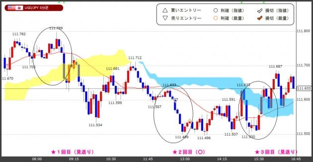 ハイレバFXトレードチャート(17.09.26)