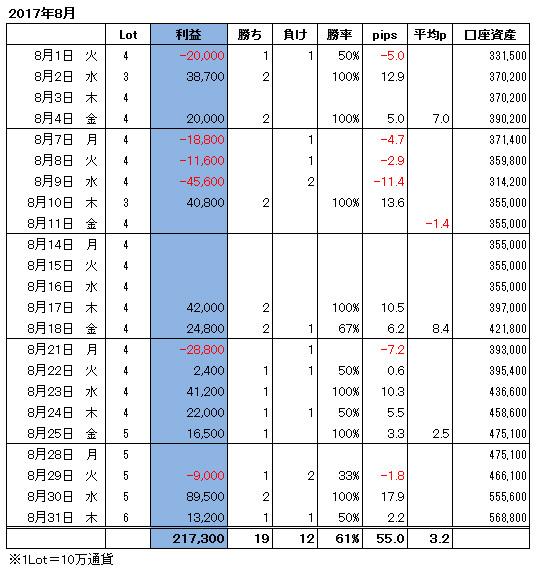 ハイレバFXトレード月間収支(17.08)
