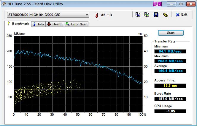 Amazon.co.jp 限定 Seagate 2T ハードディスク ST2000DM001/EWN メーカー保証2年+1年延長保証付き、HD Tune 2.55 ベンチマーク 1回目
