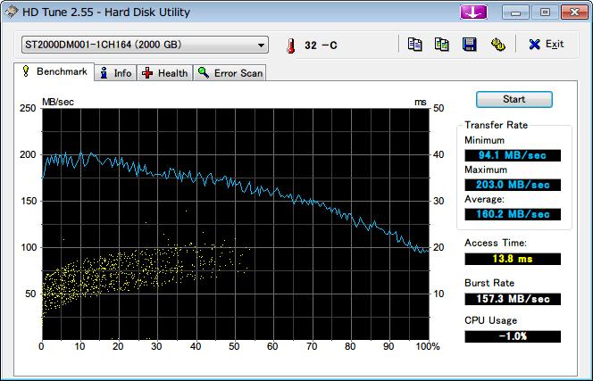 Amazon.co.jp 限定 Seagate 2T ハードディスク ST2000DM001/EWN メーカー保証2年+1年延長保証付き、HD Tune 2.55 ベンチマーク 2回目